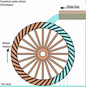 TAG Level - Micro Hydro Systems - Water Wheel Diagram