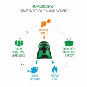 Home Biogas - Eco Cycle