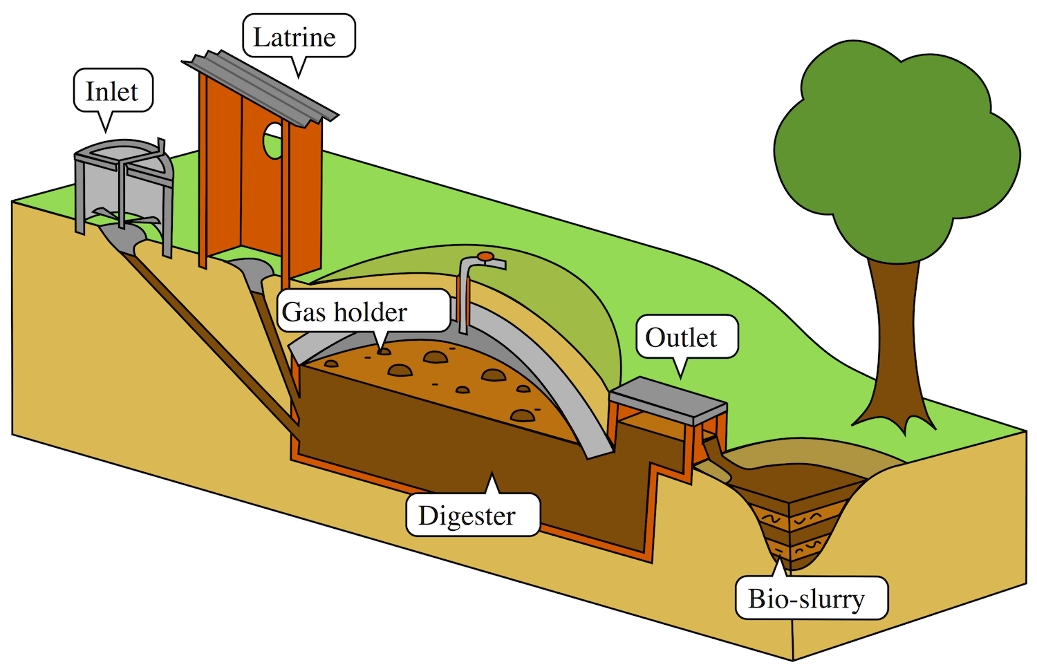 Home Biogas - A Great Home Energy Source